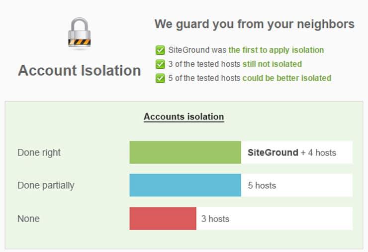Account Isolation