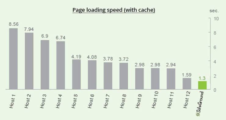 Loading Speed with Cache