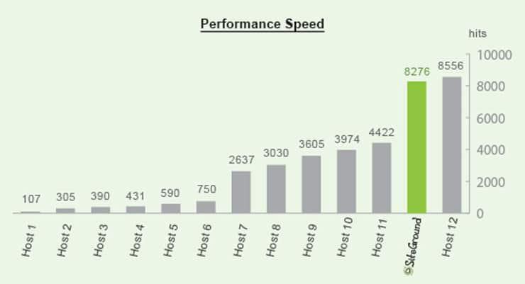 Performance Speed