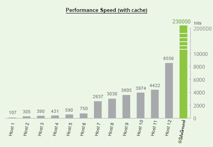 Performance Speed with Cache