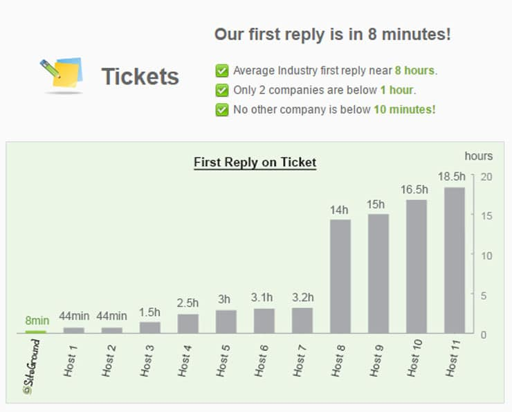 Ticket Support